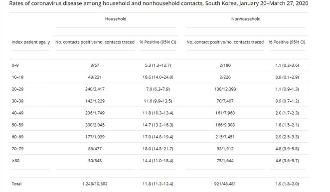A study in South Korea found those aged 10-19 passed the coronavirus on to 18.6 per cent of their household contacts, and 0.9 per cent of their contact outside the home