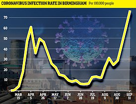 The coronavirus infection rate per 100,000 people has surged in recent weeks