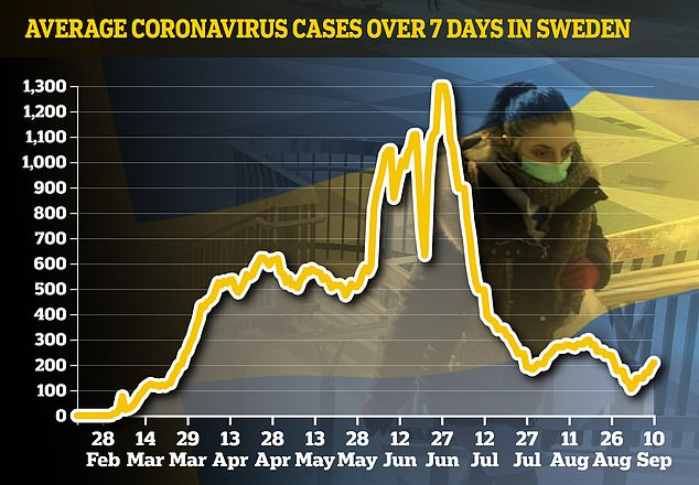 SWEDEN CASES: Infections in the Nordic country, which never went into lockdown, reached a peak in the second half of June...