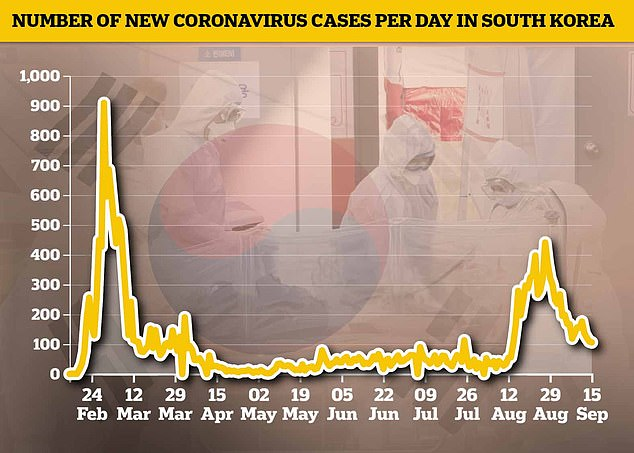 Infections in South Korea have been dropping again after a summer spike which brought the worst single-day increases since March