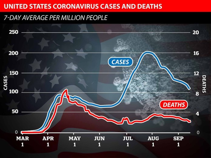 There are fears that the UK will experience a rise in the number of people dying of coronavirus as a direct result of cases surging. But data shows otherwise – the US has almost completely avoided a second wave in Covid-19 deaths despite seeing a huge increase in the number of people infected since June