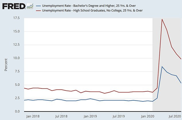 The unemployment gap between people with college degrees and those with a high school diploma remained large in August