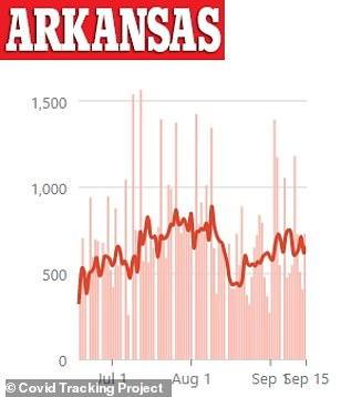 Arkansas has seen an uptick in cases since late August. The state currently has more than 71,000 cases