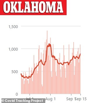 Cases in Oklahoma have been slowly increasing since late August with just over 1,000 cases reported on Tuesday