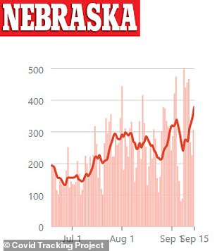 Nebraska's have been increasing since early September with the state now recording more than 38,000 cases