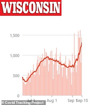 Cases in Wisconsin surged to a single day high of 1,624 on September 13. Infections in the state have risen 38 per cent in the last week, bringing the total to more than 96,900