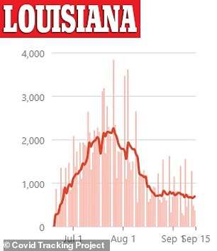 There has been a slight uptick in cases in Louisiana in the last week after a steep drop off in August