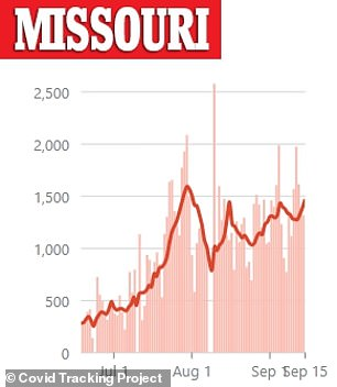 There has been an uptick in cases in Missouri in the last week with the state recording a total of 105,000 cases
