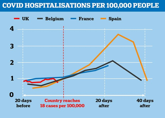 When Spain, France and Belgium hit 18 cases per 100,000 (which the UK did at the start of September) they then saw admissions increase by up to four-fold. But Belgium was able to reduce its hospital rate by reintroducing tough measures