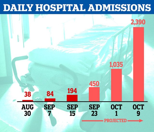 Analysis suggests, at the current trend, it would take little more than three weeks for daily admissions to top 2,000