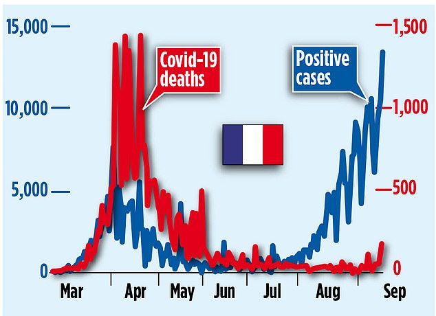 A graph shows how the number of deaths in France has not risen with the number of positive cases
