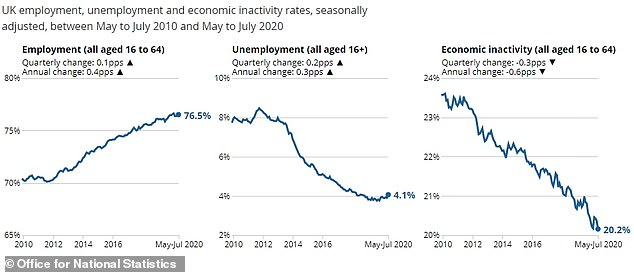 Figures for the economic inactivity made sobering reading compared to previous years