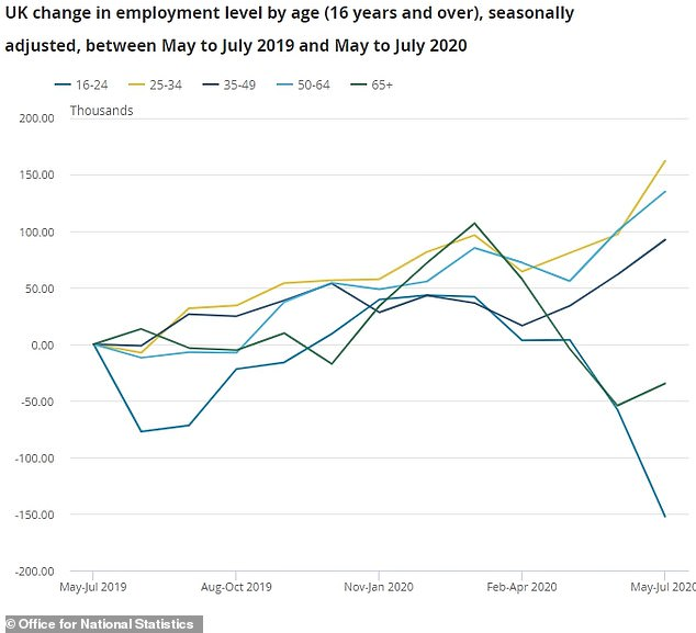 Older people were affected worse by the lockdown with jobs going through the floor