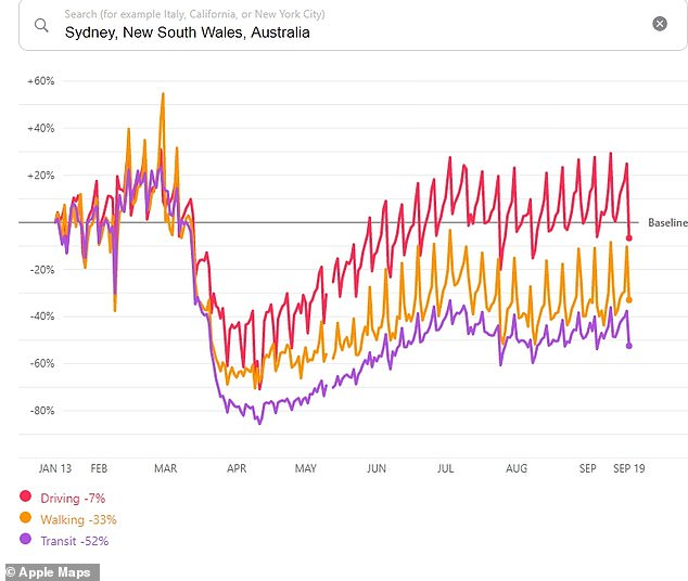 Sydney began to experience a dip in public transport and car and foot traffic in mid March, before car traffic returned to normal around June