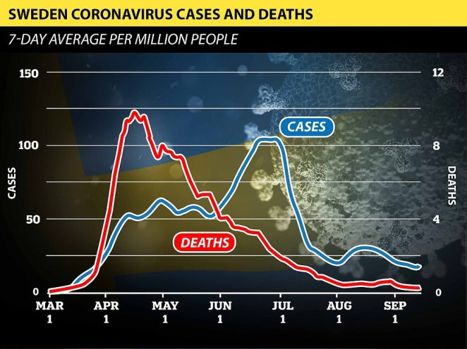 Despite seeing a new surge in coronavirus infections, Sweden has recorded a continuing fall in fatalities since the start of May