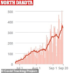 In North Dakota, cases surged by a record 507 infections on September 18 and now total more than 17,900