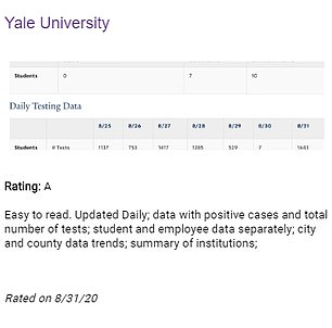 Yale's report card notes the dashboard is easy to read and data is updated daily