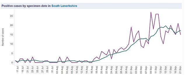 South Lanarkshire is starting to show improvements in Covid-19 cases (blue line), having been added to the list of places in Scotland hit with harder measures on September 12 (pictured)