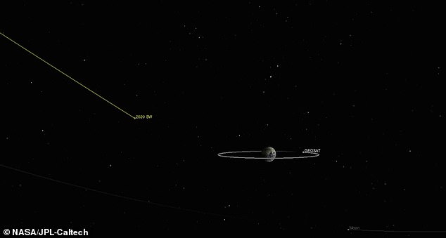An asteroid the size of a bus is set to make a close flyby of Earth on September 24. Dubbed 2020 SW, the object will travel pass some 13,000 miles from Earth, which is closer than moon and weather satellites floating in space
