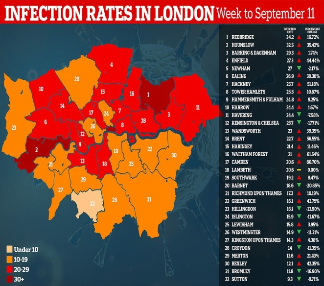 Public Health England data shows only a handful of London's 32 boroughs are now seeing a sustained rise in infections - including Redbridge, Hounslow, Barking and Dagenham and Enfield