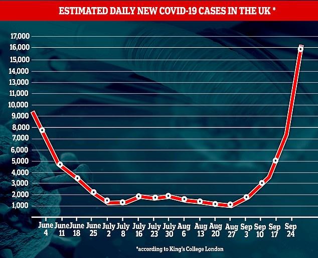 Los científicos del King's College London (KCL) detrás de la aplicación móvil COVID Symptom Tracker estiman que hubo al menos 16,310 casos diarios de la enfermedad en la última semana, más del doble de los 7,536 estimados la semana pasada.