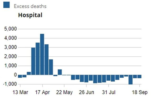 Office for National Statistics figures show hundreds fewer people are dying from all causes in hospitals