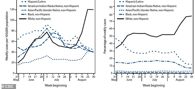 Since early August, the white people between ages 18 and 22 have seen by far the greatest increase in new case numbers (left) and have made up a handy majority (right) of new cases. Because most college students are white, this suggests to the CDC that returning to campus has been a main driver of the increase