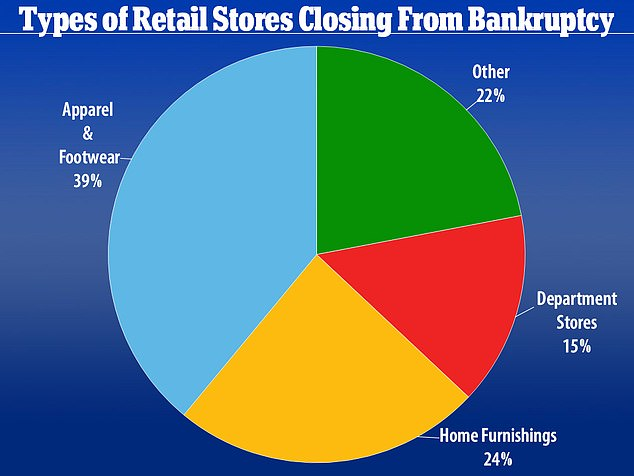 Most of the bankruptcies (39 per cent) filed this year were by apparel and footwear companies like Brooks Brothers and Modell¿s Sporting Goods, which shuttered all of its 134 remaining locations in March after liquidating its inventory