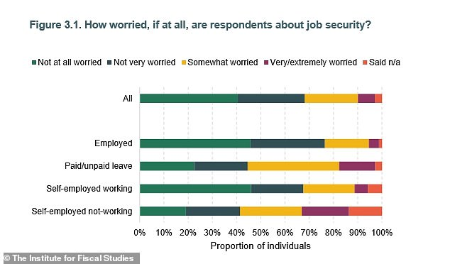 The research from the IFS shows an increased number of older people are more concerned about their job security after the pandemic