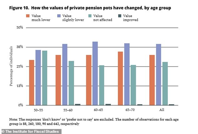 The value of pension pots, where many older people hold their wealth, has plummeted as the nation goes into economic downturn as a result of the pandemic