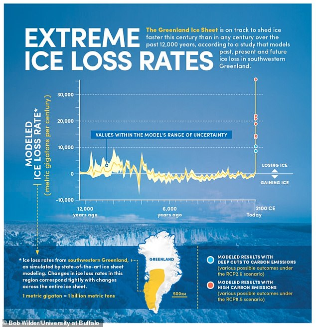 The project focused on southwestern Greenland. The largest ice mass losses in the past, between 10,000 and 7,000 years ago, were at rates of around 6,000 billion tonnes per century
