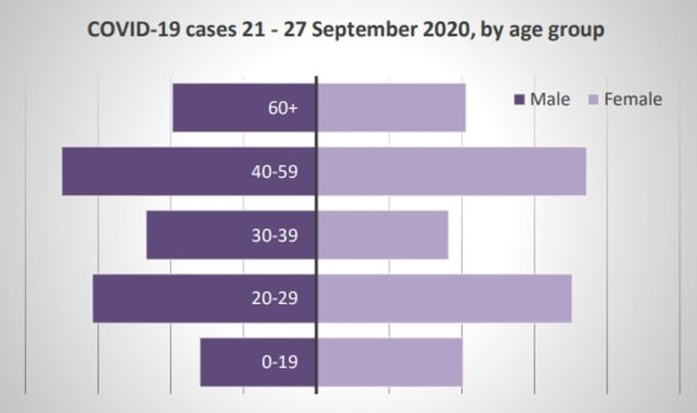 Official data for Liverpool, with Covid cases from September 21 to 27 broken down by age and sex