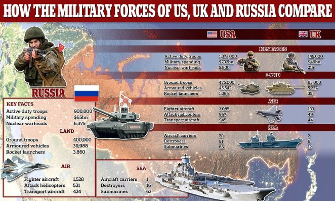 Russia's military spending is dwarfed by America's but the Kremlin possesses the world's largest nuclear warhead stockpile and a new report says Moscow's military might is at its highest point since the break-up of the Soviet Union in 1991