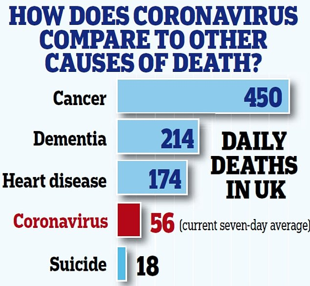How coronavirus compares to other causes of death: Cancer still kills more than eight times the amount of people as the viral infection
