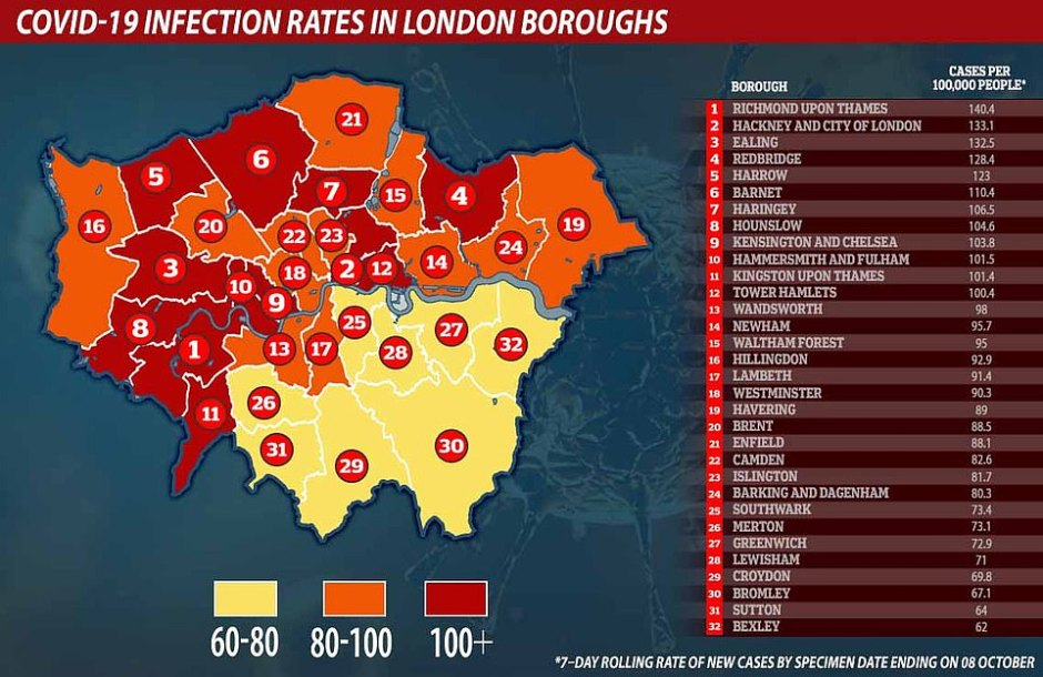 Richmond upon Thames (140.4), Hackney and City of London (133.1) and Ealing (132.5) have the highest infection rates in London, according to the Department of Health