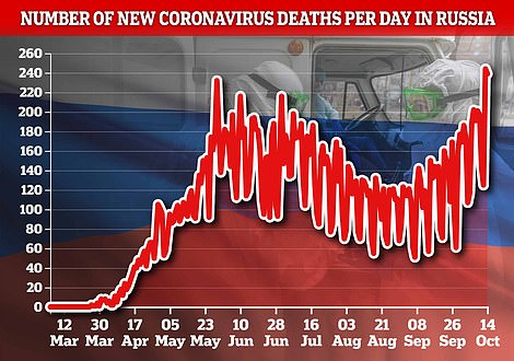 Russian deaths