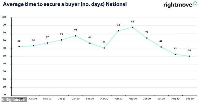 The average time it takes for homes that go under offer to secure a buyer has got shorter, according to Rightmove