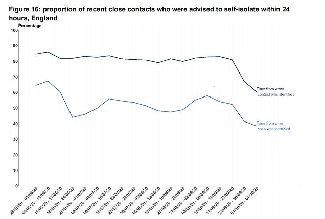 The average time it takes for a contact to be identified and then invited to self-isolate by Test and Trace has decreased since the week ending September 23. The screening system is overwhelmed by an increase in positive cases.