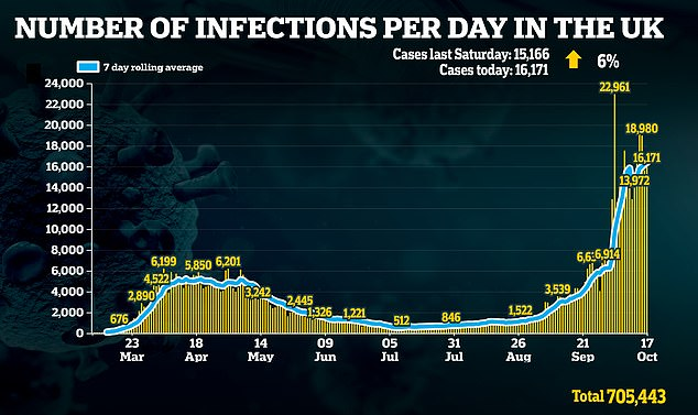 Infection numbers in the UK are rising and are far beyond those at the height of the pandemic in April and May, though a massive increase in testing is said to be the reason