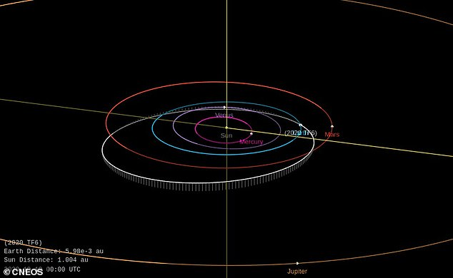 Labeled 2020 TF6, the asteroid was first discovered by the Mt. Lemmon survey on October 16 when it was some 600,000 miles from Earth. Although the space rock will 'buzz cut' Earth, it safely passed our planet moving over 26,000 miles per hour