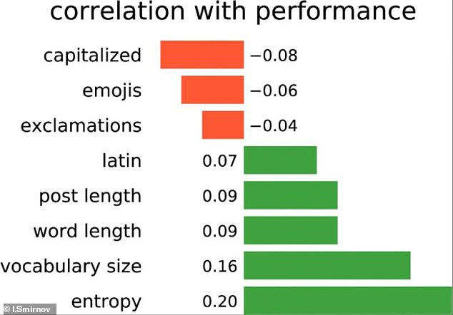 The use of capitalized words, emojis and exclamations were found to be negatively correlated with academic performance. On the other hand, using Latin characters, creating average post and word length, extensive vocabulary size, and entropy of users' texts were found to positively correlate with academic performance