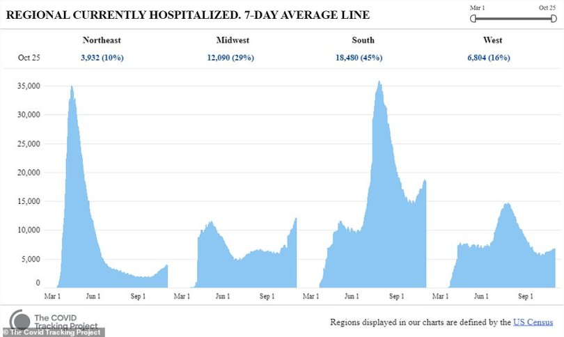 The South and Midwest regions accounted for 74 percent of hospitalizations in the week ended Sunday