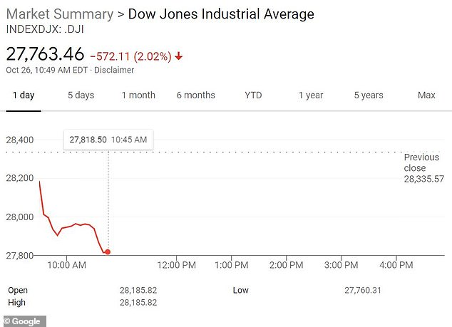 Dow plunges more than 500 points after US hit new record high of daily coronavirus cases