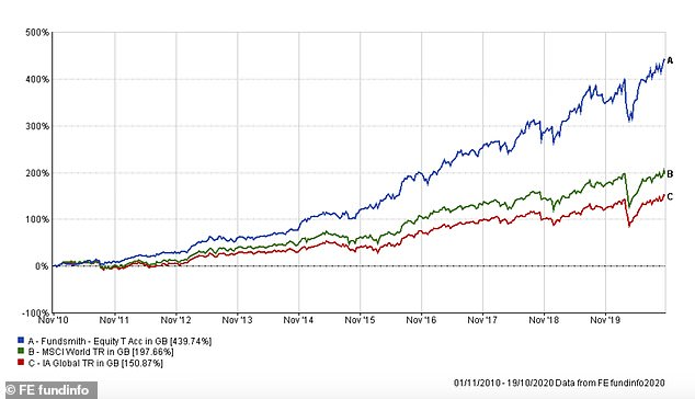 Since its launch on 1 November 2010 until 19 October this year, Fundsmith Equity is up 440%