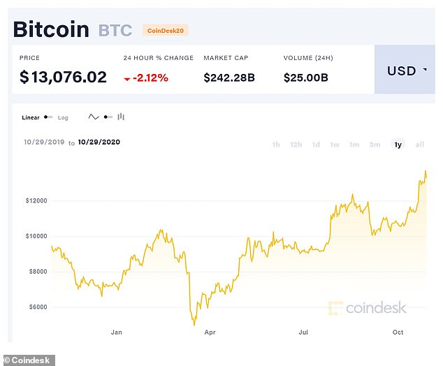 Bitcoin's price is always volatile but it has been on an upward trajectory since a mass sell-off in global stock markets in mid-March