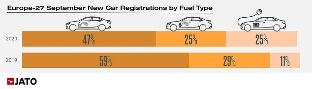 A year ago, electrified cars made up just 11% of vehicle registrations. Now they account for one in four