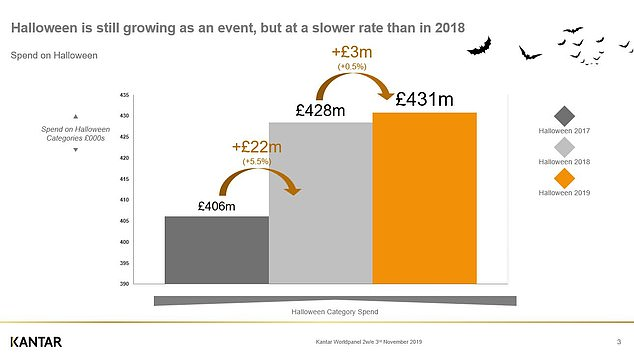 Big jump: From 2017 to 2018, there was a surge in Halloween related sales - this levelled off somewhat last year