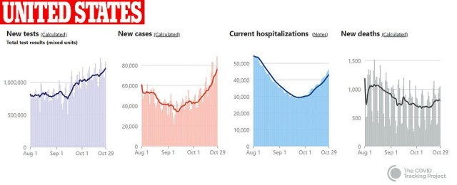 The seven-day rolling average number of new daily cases also hit a new high of 76,541 (second from right), according to data from Johns Hopkins University as hospitalizations and deaths tweak upward