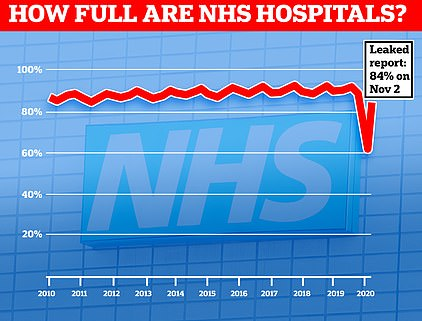 Hospital bed occupancy this year dropped to its lowest percentage for a decade when medics had to turf out thousands of inpatients to make room for a predicted surge in people with Covid-19. Now that normal care has resumed, a leaked report suggests there are still fewer than average numbers of beds in use