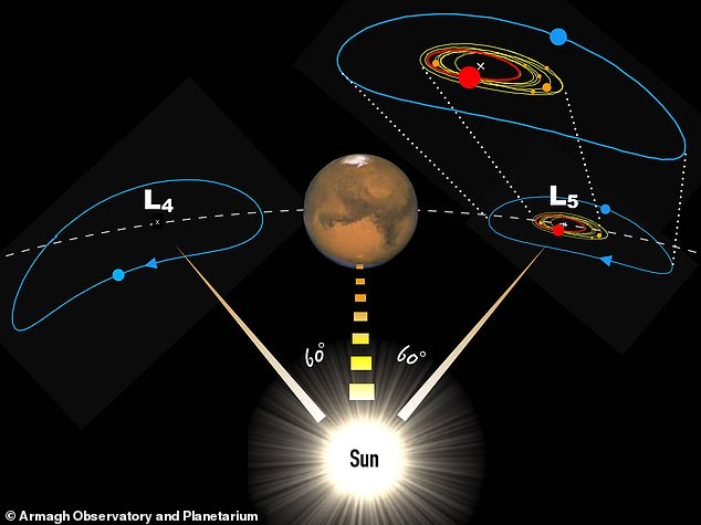 The asteroid is a Mars Trojan which orbits around the sun while trailing behind the red planet at a distance of about 60 degrees in a so-called Lagrange point. These are locations in a planet's orbit where the gravity of the Sun and the planet balances out, allowing an rock to remain in a static location. L4 is ahead of Mars and L5, where VF31 is, sits behind Mars